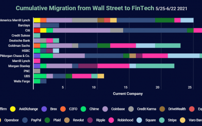 Free Report: Wall Street to FinTech Talent Migration